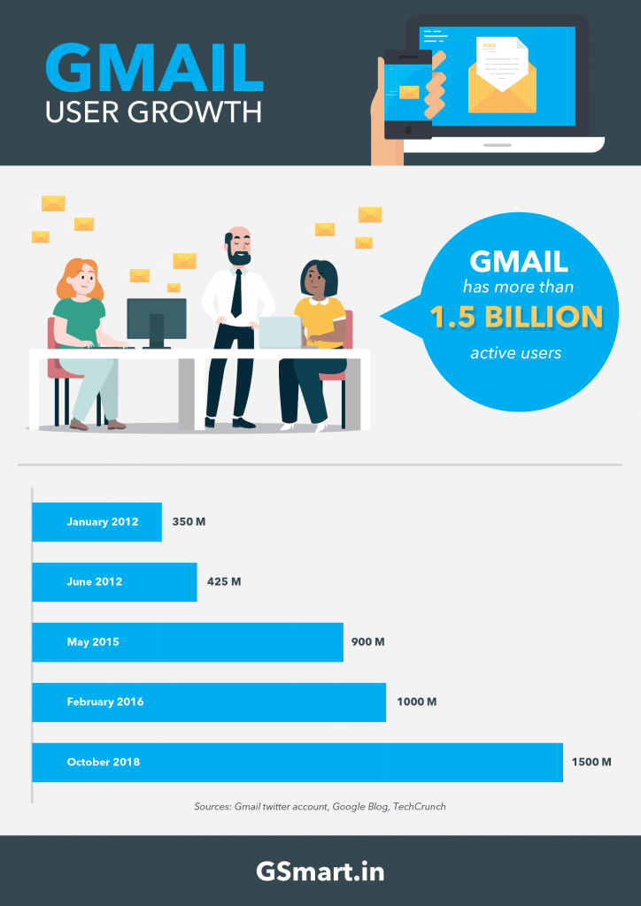 how many gmail users stats infographic