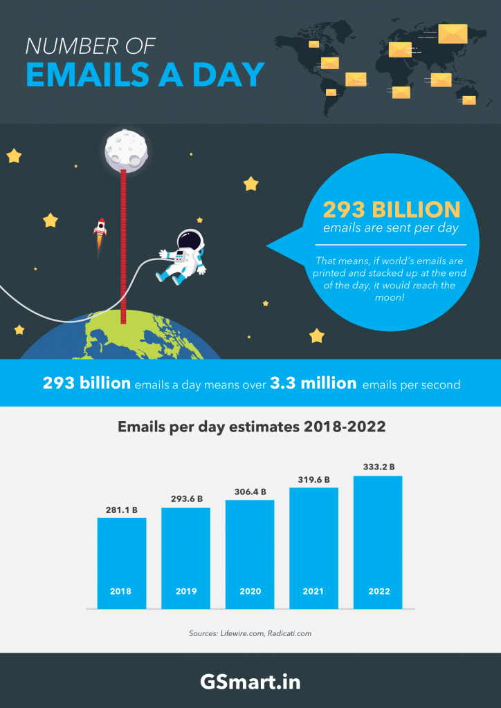Number of emails per day statistics infographic