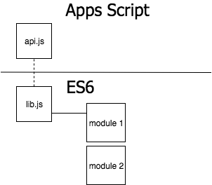 Using ES6 and npm modules in Google Apps Script | blog gsmart in