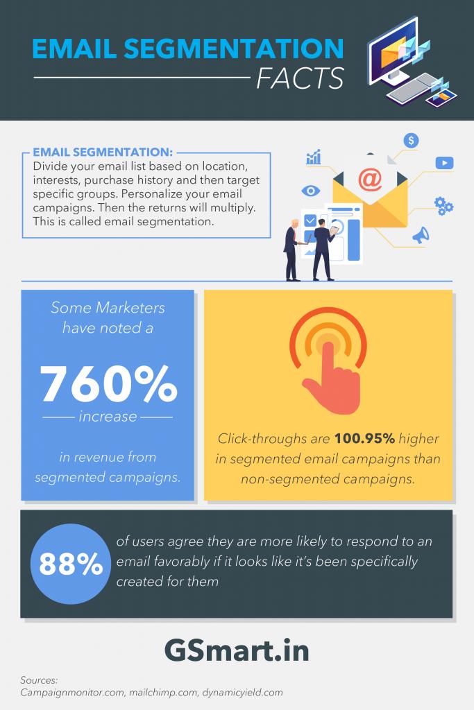 Email Segmentation Statistics 2019